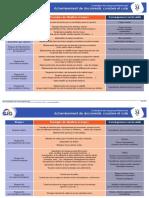 Fiche Évaluation Des Risques Professionnels - 24 - Acheminement de Documents, Courriers Et Colis (1)