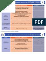 Fiche Évaluation Des Risques Professionnels - 26 - Réception, Rangement Et Distribution de Marchandises Et Produits Aux Différents Services (1)