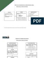 Esquemas Decreto 18-2010