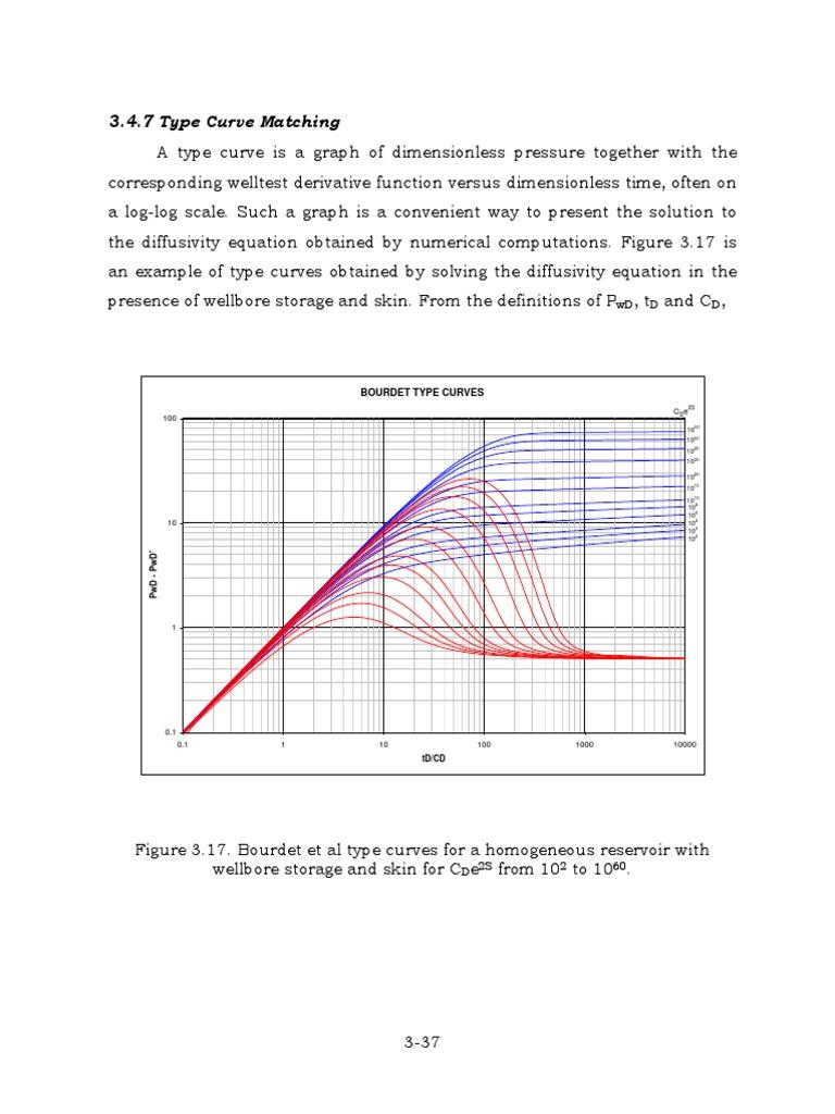 Ej 2 curvas tipo logarithm petroleum reservoir ccuart Image collections