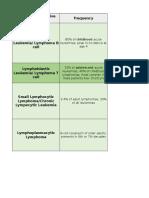 Lymphoproliferative Disorders