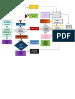 TECNOLOGIA-flujograma-2