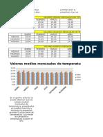 Hietogramas de Datos Climatologicos Para Proyecto Nunchia