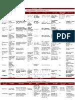 Tabela de Varias Religoes e Seitas_1