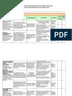 Plan de Mejoramiento 2016 Ieprlg