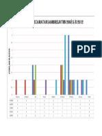 Grafik Kasus Dbd 5 Tahun Terakhir