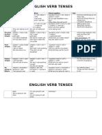 Grammar Revision Table