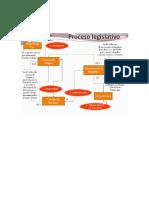 esquema proceso legislativo.docx