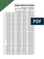 DSEX Market Price