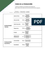 [Economía] Fórmulas de (3) Factores de la Producción