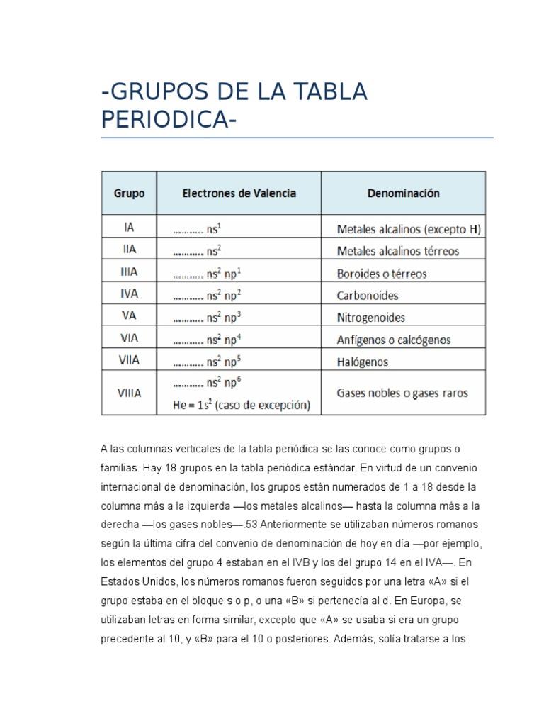 Grupos de la tabla periodicacx urtaz Gallery