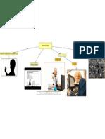 Nativos Digitales Mapa Mental