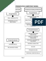 Account Representative Competency Model Edit