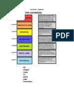 OSI Model Summary