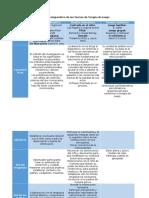 Cuadro Comparativo de Las Teorías de Terapia de Juego