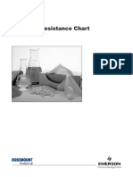 Corrosion Data Propylene (1)