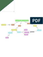 Mapa Conceptual de GC