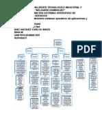 Mapa Conceptual de La Atividad 6 ( Administra Anexo 25)