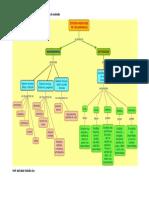 Mapa conceptual de mecanismos de regulación de animales.pdf