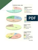 Distribucion Regional de Usos Del Suelo