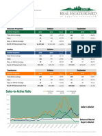 Richmond Real Estate Report October 2016