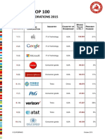 Global Top 100 Brand Corporations Ranking 2015
