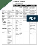 Summary of Injections Handout LA