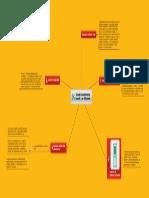 Mapa Mental Tipos de Inventarios