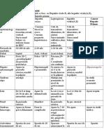 TerapieDiagnosticul-diferenţial