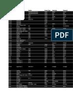 Default Router Passwords