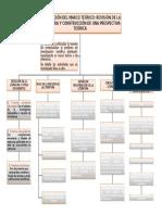 Elaboración Del Marco Teórico, MAPA CONCEPTUAL 2