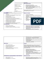 List of organizational and social skills.pdf
