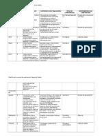 Formato Planificacion Anual de Evaluacion Segundo Medio Macarena Muñoz