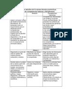 Competencias genericas y diciplinares