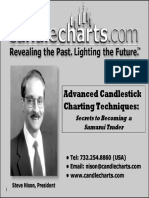 Advance Candlestick Pattern