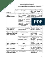 Tipologia Personajelor Subiectul II