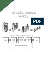 Flujo de Senales en Hidraulica Proporcional