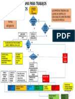 Diagrama Para Trabajos SEGUROS