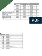 Application Development Status February 2014