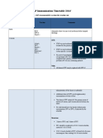 Table I--IAP Immunization Timetable 2014