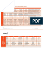 API 600 Trim Number Chart API Valve