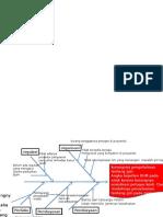 Diagram Ikan BGM