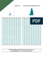 negatif z score dan positive z score tabel.pdf