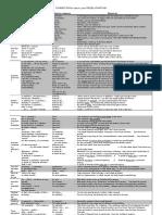 Connectors List