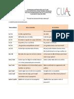 Manual del Taller de adquisición del lenguaje