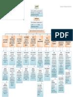 Mapa Conceptual - Clasificación de Costos.