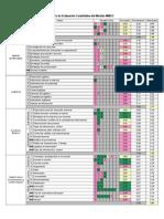 Matriz de Evaluacion Cuantitativa Del Modelo MMGO