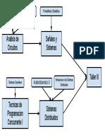Sistemas Distribuidos.pdf