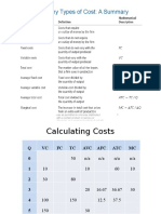 Calculating Costs Profits