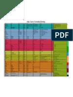 Orchestration Blending Index